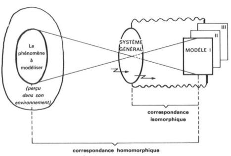 Le paradigme systémique@Régis Barondeau   La systémique   Scoop.it