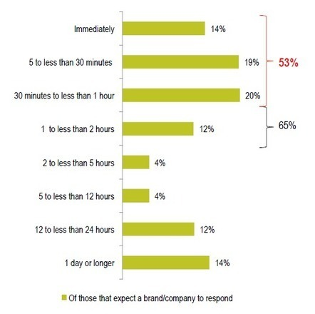 Five Shocking Facts That Will Change Your Entire Approach to Social Media | MarketingHits | Scoop.it