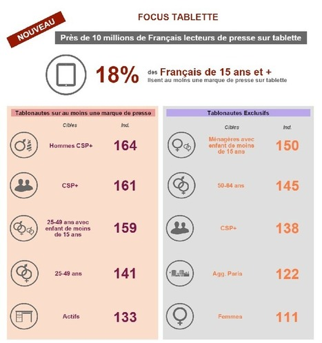 7 % des lectures de journaux viennent de... la tablette | New Journalism | Scoop.it