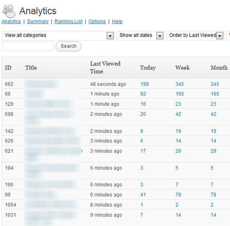 Two Wordpress Tracking Plugins That Measure Popularity | Geeks | Scoop.it