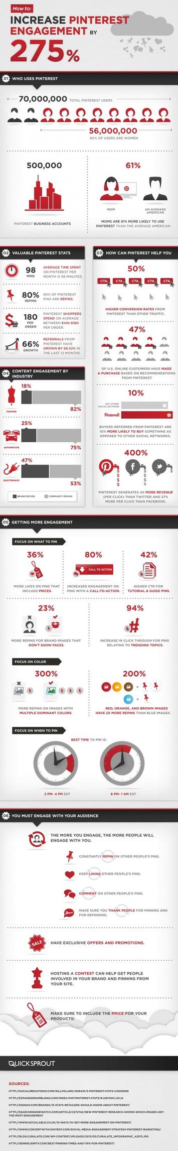 Comment Augmenter votre Engagement Pinterest par 275% ?   Emarketinglicious   Médias sociaux : Conseils, Astuces et stratégies   Scoop.it