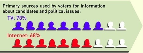 Survey: 88% of U.S. Social Media Users Are Registered Voters [Infographic] | 2012 Presidential Elections | Scoop.it