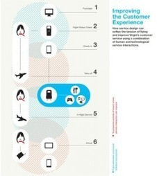Mapping the Multifamily Customer Journey: A Visual Guide | Conexperience | Scoop.it
