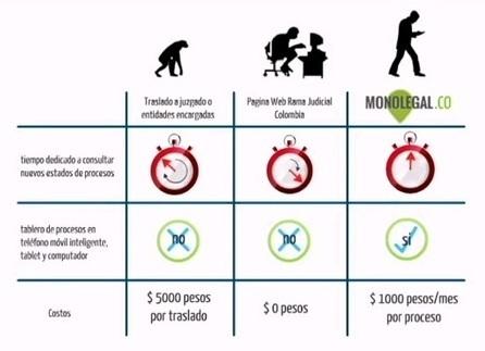 Procesos Judiciales En Colombia | Autos Weblog