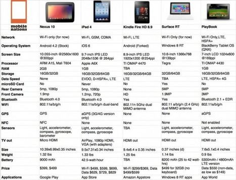 Nexus 10 vs. iPad 4 - spec shoot-out | Android Central | APP's in Education | Scoop.it
