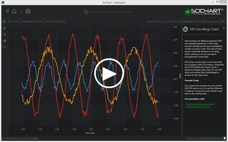 WPF Realtime Scrolling Charts with FIFO Example   SciChart   Business Fashion   Scoop.it