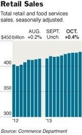 (Economic: U.S.) October Consumer Spending Climbed Above Expectations | North America - South America - Asia | Scoop.it