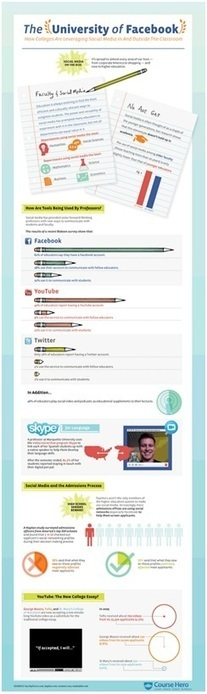 How is Social Media Changing Higher Education? | Instructional Design for Teachers | Scoop.it