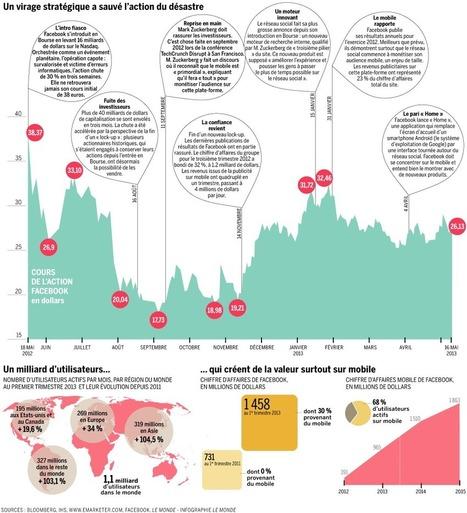 Facebook, un an après l'entrée en Bourse | Réseaux sociaux, l'actu | Scoop.it