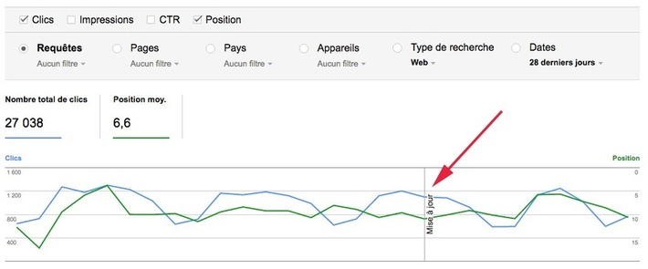 Search Console : Google modifie sa façon de calculer clics et impressions  | Solutions locales | Scoop.it