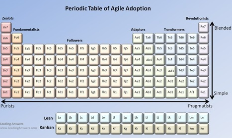LeadingAnswers: Leadership and Agile Project Management Blog: Periodic Table of Agile Adoption | Lean Software Development | Scoop.it