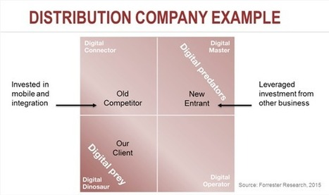 How to Overcome 5 Barriers to Digital Transformation | Digital Transformation of Financial Services | Scoop.it
