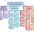 Decimal Operations Flow Chart (Add, Subtract, Multiply and Divide) Updated   Fractions and Decimals   Scoop.it