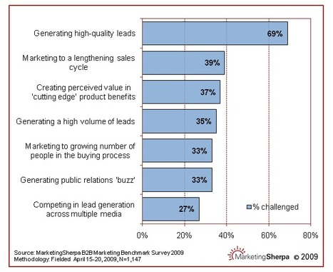 Content Curation could solve the biggest challenge facing B2B marketers: Lead Generation - HiveFire on Content Curation - Content Curation Marketing | Veille_Curation_tendances | Scoop.it