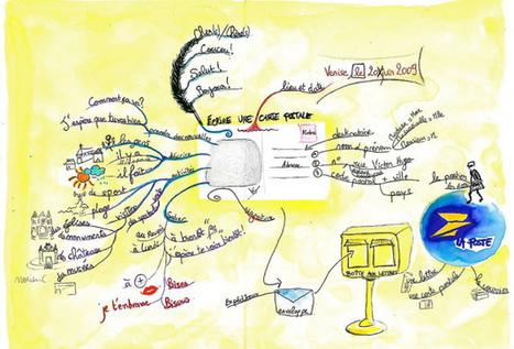 Carte (postale) heuristique | Cartes mentales | Scoop.it