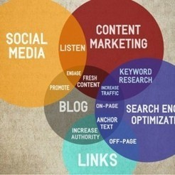 How Social Media, SEO & Content Development works together, synergistically | Marketing , Brand, Social Media | Scoop.it