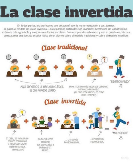 ¿Qué es y cómo funciona el aprendizaje invertido? | e-learning | Scoop.it