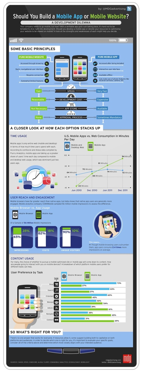 Mobile Site or Mobile App: Which Should You Build First? [INFOGRAPHIC] | AtDotCom Social media | Scoop.it