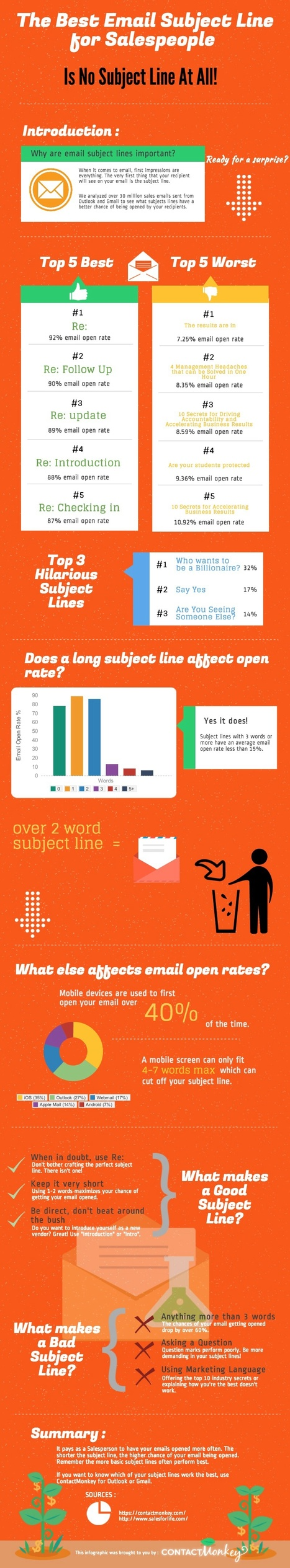 Subject Lines That Work For Sales Emails #infographic | MarketingHits | Scoop.it