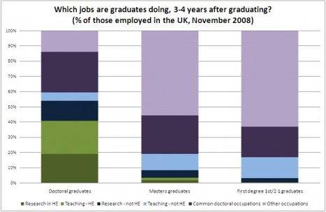 Where Do Postgraduates Go? « Manchester Postgraduate Careers Blog | Alternative PhD Careers | Scoop.it