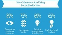 Les réseaux sociaux sont-ils utiles pour votre business ? | Scoop it Val | Scoop.it