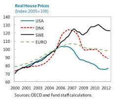 Prakash Loungani: House Prices in Denmark | European Finance & Economy | Scoop.it