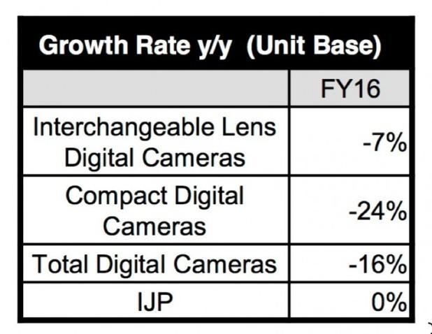 Canon Profits Decrease - Decline In Compact Cameras (Not Surprising) and Printers Main Culprit