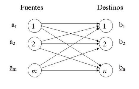 LA INVESTIGACIÓN DE OPERACIONES, USO DE MODELOS Y  METODOS DE OPTIMIZACION | Programación lineal | Scoop.it