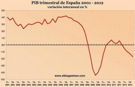 El FMI da un giro en 180 grados y reconoce que subestimó los multiplicadores fiscales | Política macroeconómica | Scoop.it