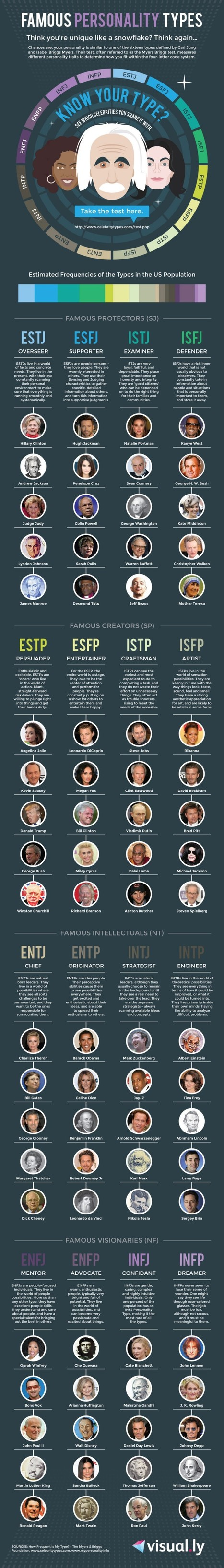 Famous Personality Types [Infographic] | Infographics | Scoop.it