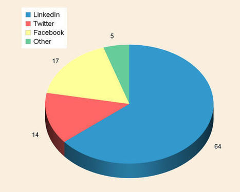 LInkedIn Drives Visitor Traffic To B2B Corporate Websites   LinkedIn for business   Scoop.it