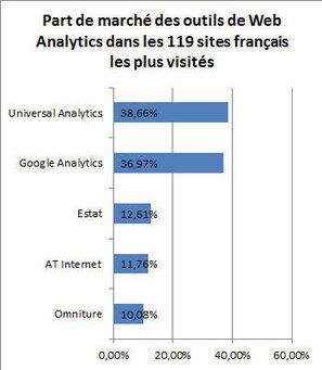 Universal Analytics désormais plus utilisé que Google Analytics dans l'élite du Web français | Mesure de la performance | Scoop.it