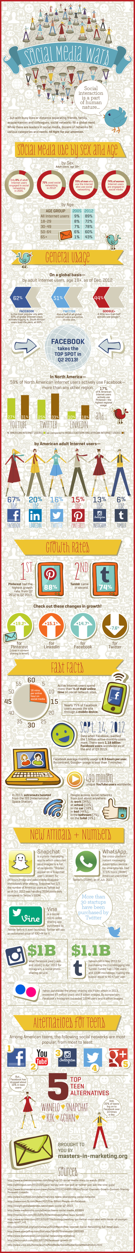 The Social Media Wars [INFOGRAPHIC] - DashBurst | Social Media and Web Infographics hh | Scoop.it
