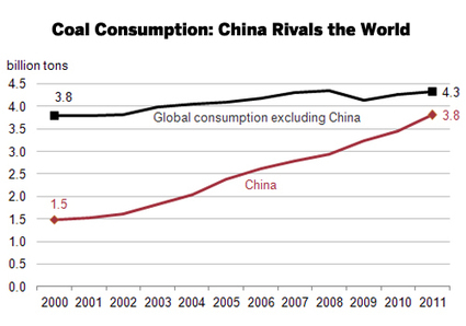 China Consumes Nearly as Much Coal as the Rest of the World Combined | EcoWatch | Scoop.it