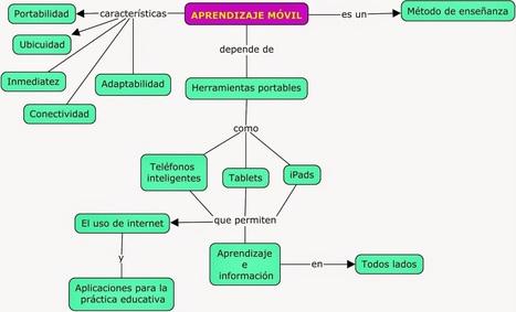 APRENDIZAJE MÓVIL   Educacion, ecologia y TIC   Scoop.it