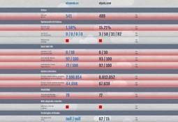 WebversusWeb. Comparez votre site à celui d'un concurrent | Outils & Entreprises | Scoop.it