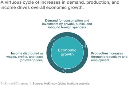 Can the US economy return to dynamic and inclusive growth? | McKinsey & Company | MCIntl Market Pulse | Scoop.it