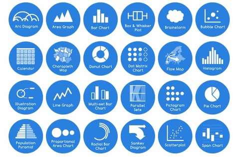 [data theory] The Data Visualisation Catalogue   [data visualization] In Data We Trust   Scoop.it