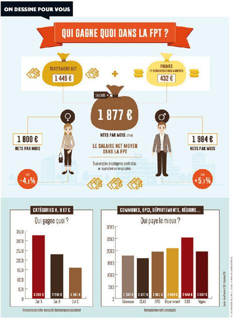 Salaires : qui gagne quoi dans la fonction publique territoriale ? | Actus de Bib. | Scoop.it