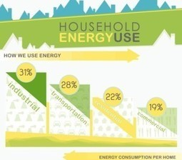 Home Energy Use in the US [Infographic] | The Energy Collective | Sustain Our Earth | Scoop.it