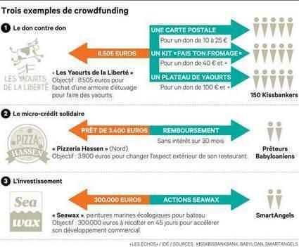 Le «crowdfunding» ou comment miser sur les PME via Internet | TPE-PME pourquoi aller sur le web | Scoop.it