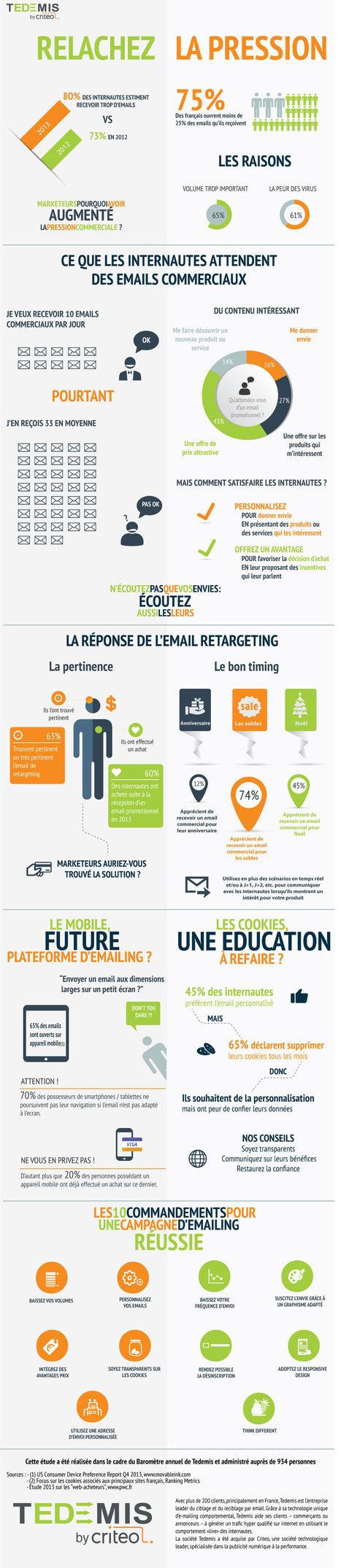 Emailing | Les 10 commandements pour une campagne d'emailing réussie (infographie Tedemis) | Webmarketing infographics - La French Touch digitale en images | Scoop.it