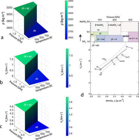 Albite transformation and geophysical discontinuity | Mineralogy, Geochemistry, Mineral Surfaces & Nanogeoscience | Scoop.it