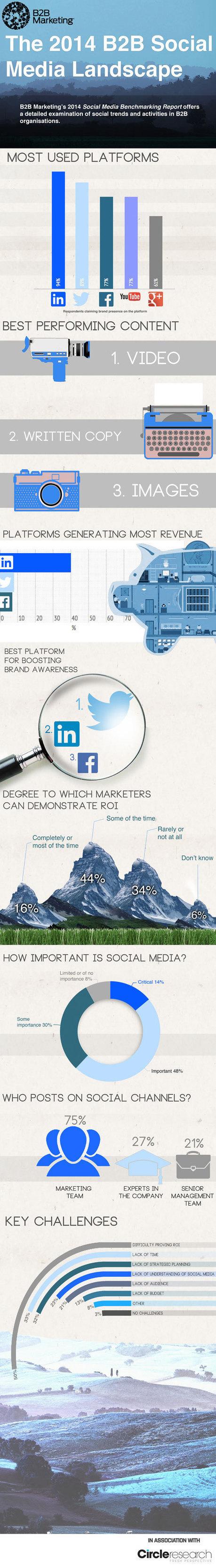 The 2014 B2B Social Media Landscape   Contenus Marketing BtoB   Scoop.it