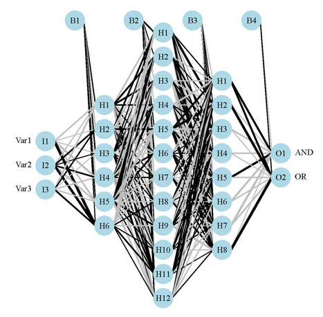Visualizing neural networks in R - update | Metaheuristics | Scoop.it