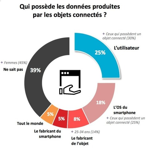 Objets connectés et usages des données : La perception des Français | Qui possède les données produites par les objets connectés ? | Marketing in a digital world and social media (French & English) | Scoop.it