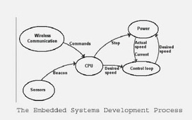 The Development Process in India - Embedded Systems Development | Website and Software Development Company | Scoop.it