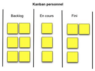 Qu'est-ce que le Kanban personnel? | Gestion du temps et de projets | Scoop.it
