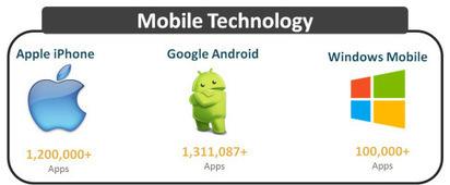 Freelance Mobile Application Development | Outsource Software Development | Scoop.it