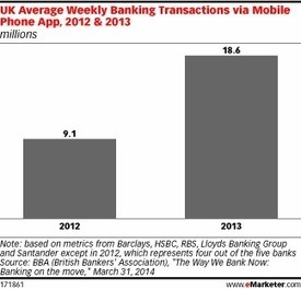 Mobile Banking Transactions in the UK Grew Nearly 105% in 2013 | Online Banking | Scoop.it